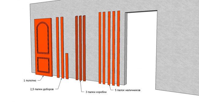 Двери межкомнатные с доборами комплектация
